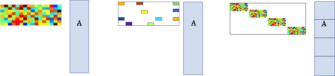 Figure 1 for Localized sketching for matrix multiplication and ridge regression