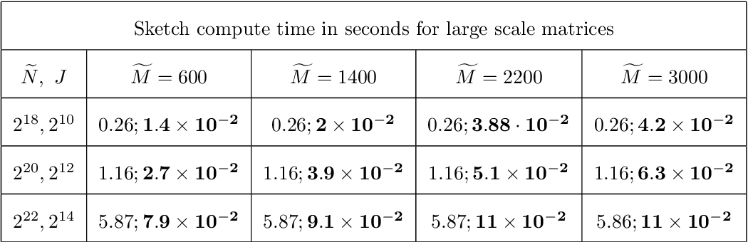 Figure 2 for Localized sketching for matrix multiplication and ridge regression