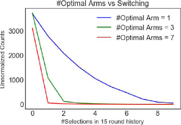 Figure 3 for Bandits with Temporal Stochastic Constraints