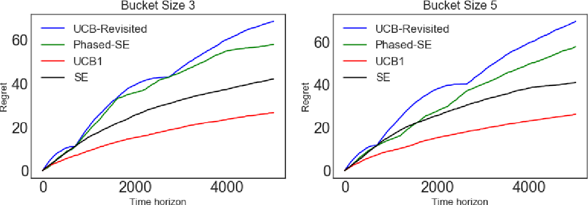 Figure 4 for Bandits with Temporal Stochastic Constraints