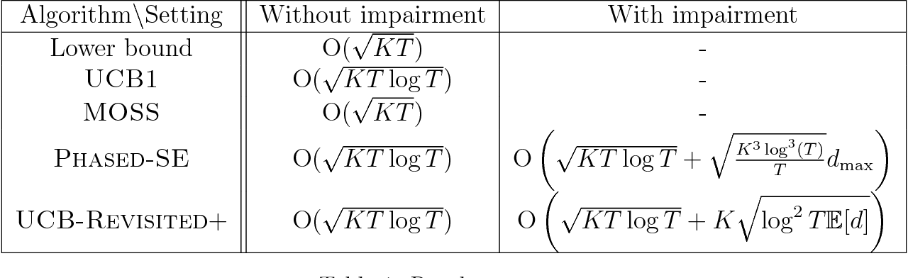 Figure 2 for Bandits with Temporal Stochastic Constraints