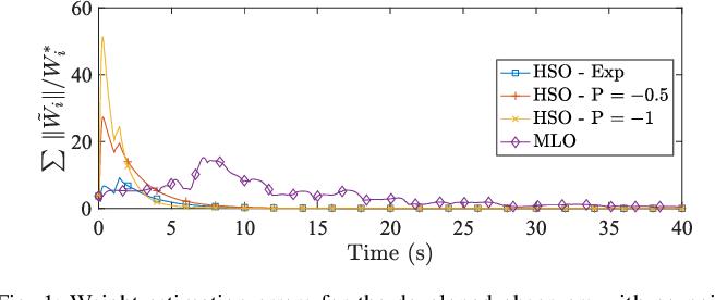 Figure 1 for Online Observer-Based Inverse Reinforcement Learning