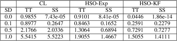 Figure 2 for Online Observer-Based Inverse Reinforcement Learning