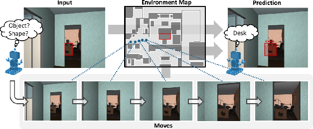 Figure 1 for Embodied Visual Recognition