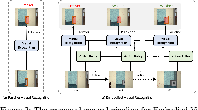 Figure 3 for Embodied Visual Recognition