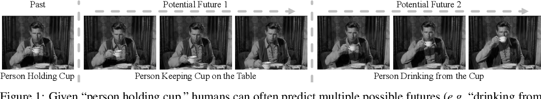 Figure 1 for Diverse Video Generation using a Gaussian Process Trigger