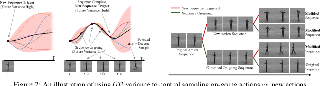 Figure 3 for Diverse Video Generation using a Gaussian Process Trigger