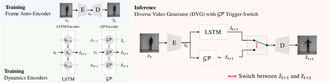 Figure 4 for Diverse Video Generation using a Gaussian Process Trigger