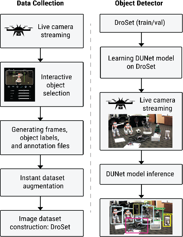 Figure 1 for Customizing Object Detectors for Indoor Robots