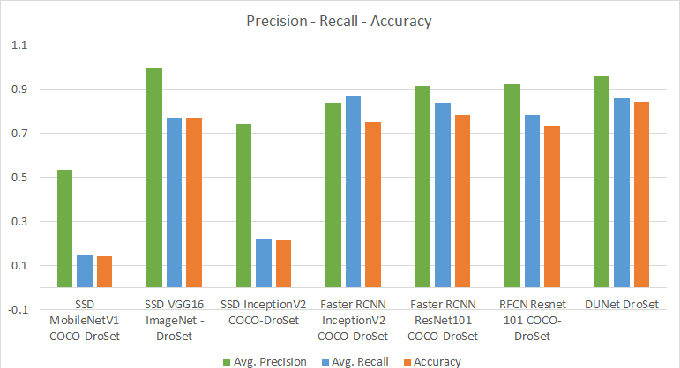 Figure 4 for Customizing Object Detectors for Indoor Robots