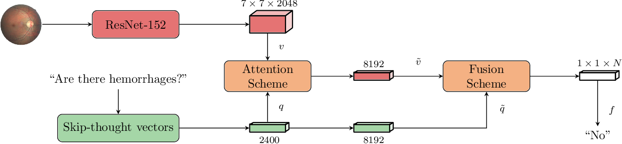 Figure 2 for A Question-Centric Model for Visual Question Answering in Medical Imaging