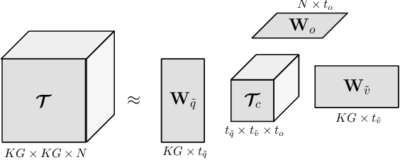 Figure 3 for A Question-Centric Model for Visual Question Answering in Medical Imaging