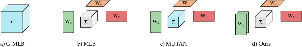 Figure 4 for A Question-Centric Model for Visual Question Answering in Medical Imaging