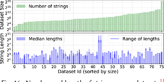 Figure 4 for FlashProfile: Interactive Synthesis of Syntactic Profiles