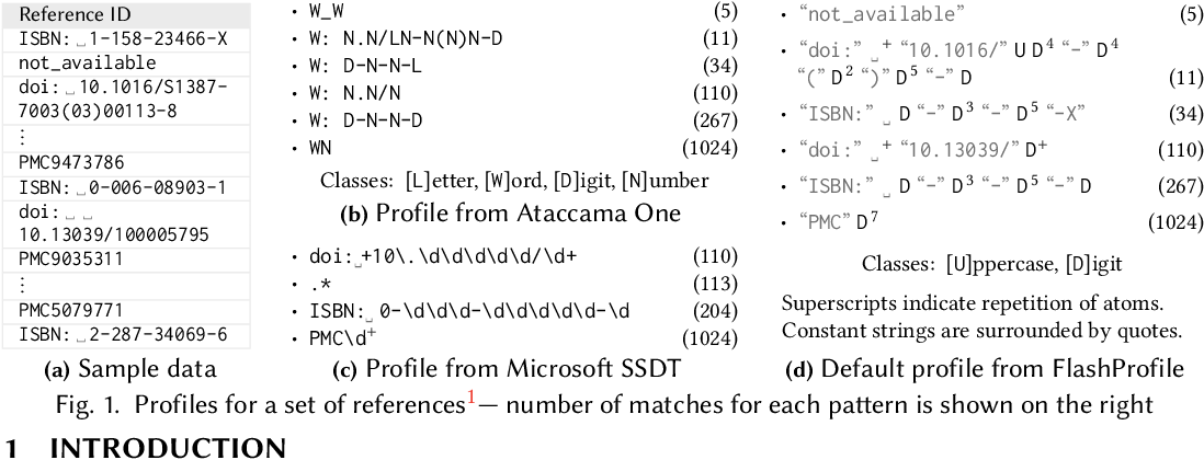 Figure 1 for FlashProfile: Interactive Synthesis of Syntactic Profiles