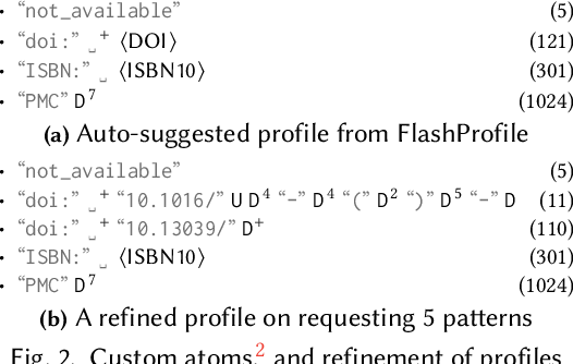 Figure 2 for FlashProfile: Interactive Synthesis of Syntactic Profiles