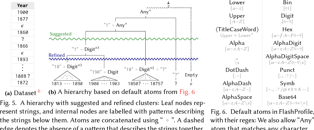 Figure 3 for FlashProfile: Interactive Synthesis of Syntactic Profiles
