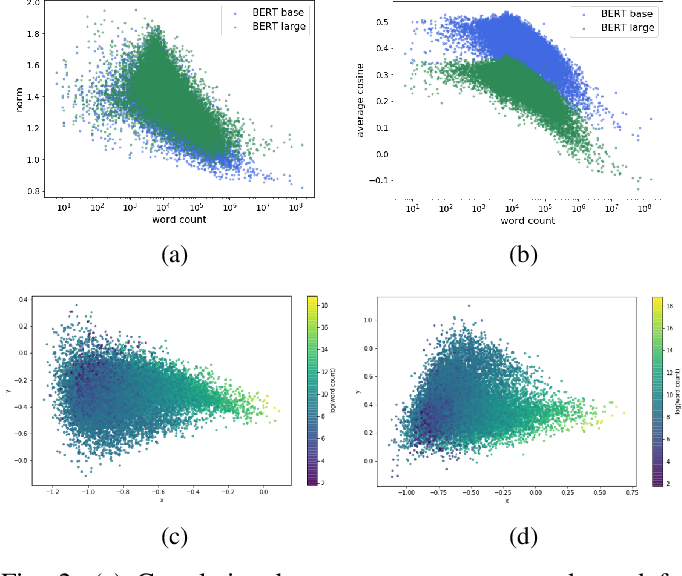 Figure 2 for Learning to Remove: Towards Isotropic Pre-trained BERT Embedding