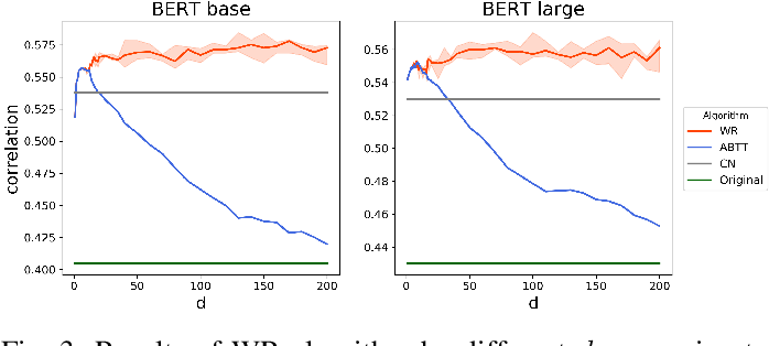 Figure 3 for Learning to Remove: Towards Isotropic Pre-trained BERT Embedding