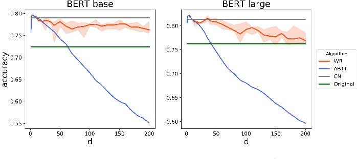 Figure 4 for Learning to Remove: Towards Isotropic Pre-trained BERT Embedding