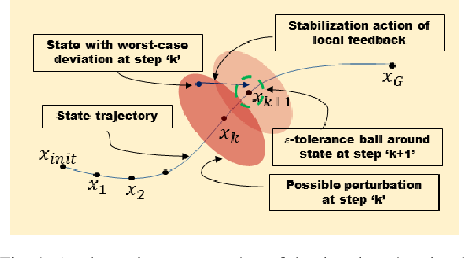 Figure 1 for Local Policy Optimization for Trajectory-Centric Reinforcement Learning