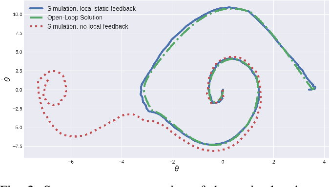 Figure 2 for Local Policy Optimization for Trajectory-Centric Reinforcement Learning
