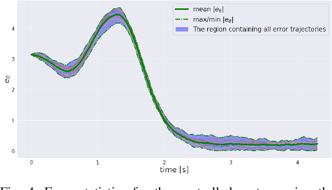 Figure 4 for Local Policy Optimization for Trajectory-Centric Reinforcement Learning