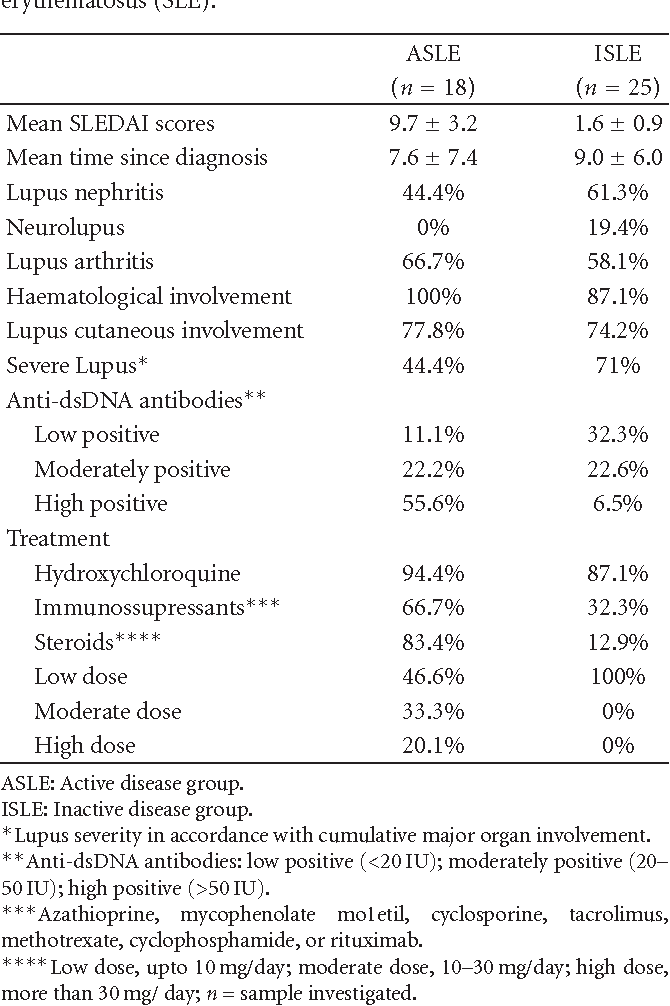 Table 1: Clinical findings in 43 patients with systemic lupus erythematosus (SLE).