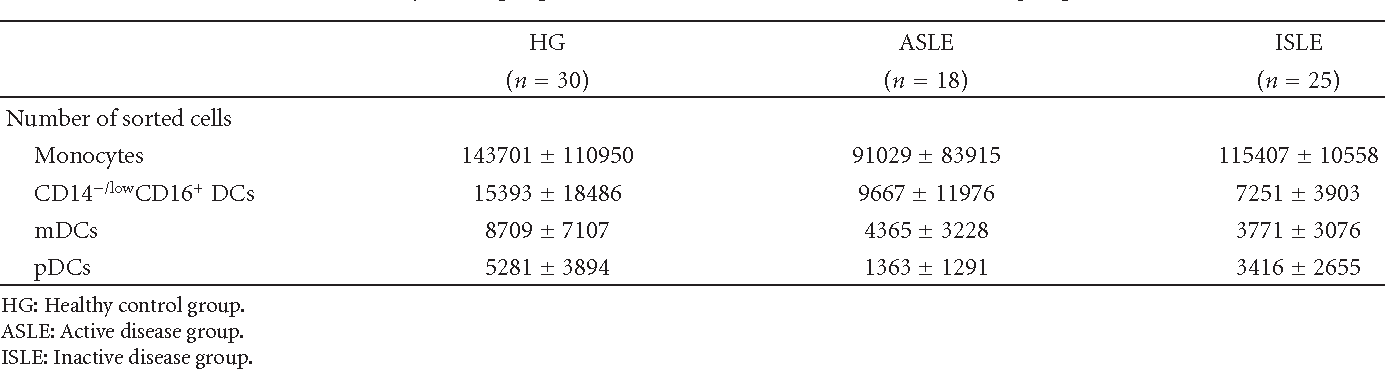 Table 2: Number of sorted monocytes and peripheral blood dendritic cells in the three studied groups (HG, ASLE, and ISLE).
