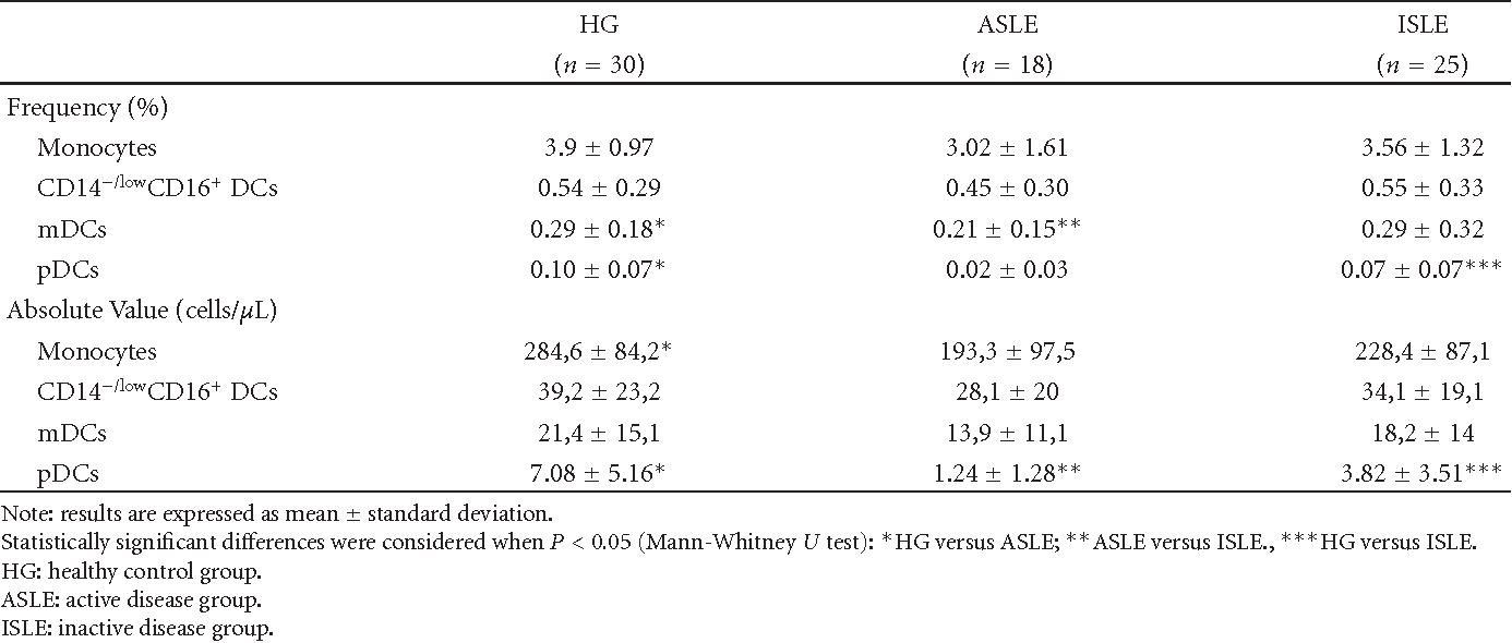 Table 3: Frequency and absolute value of monocytes and peripheral blood dendritic cells in the three studied groups (HG, ASLE, and ISLE).