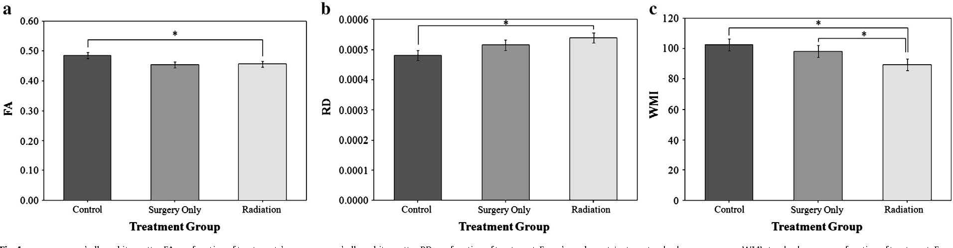 Cerebello–thalamo–cerebral connections in pediatric brain tumor
