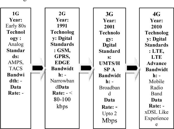 Figure 1 from Review on 4G Antenna design For LTE