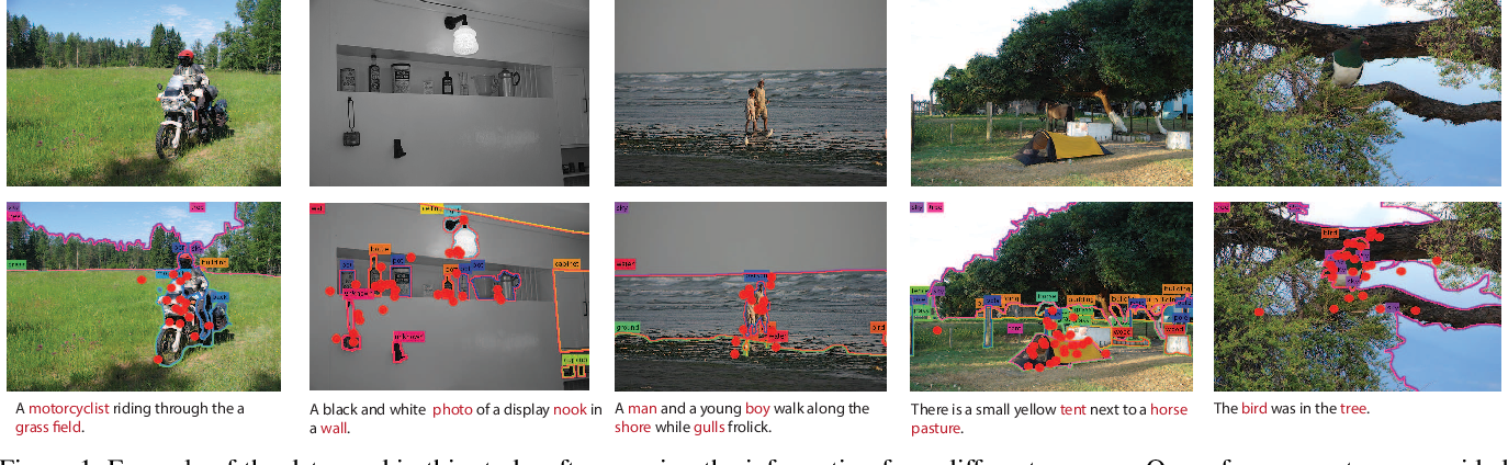 Figure 1 for Paying Attention to Descriptions Generated by Image Captioning Models