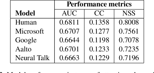 Figure 4 for Paying Attention to Descriptions Generated by Image Captioning Models