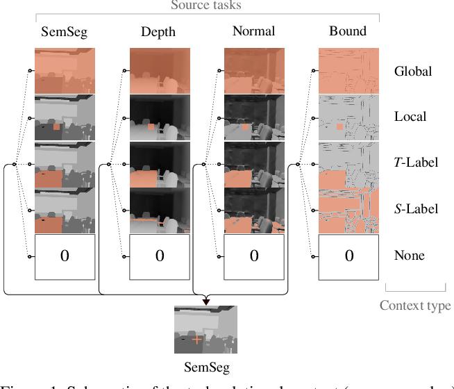 Figure 1 for Exploring Relational Context for Multi-Task Dense Prediction