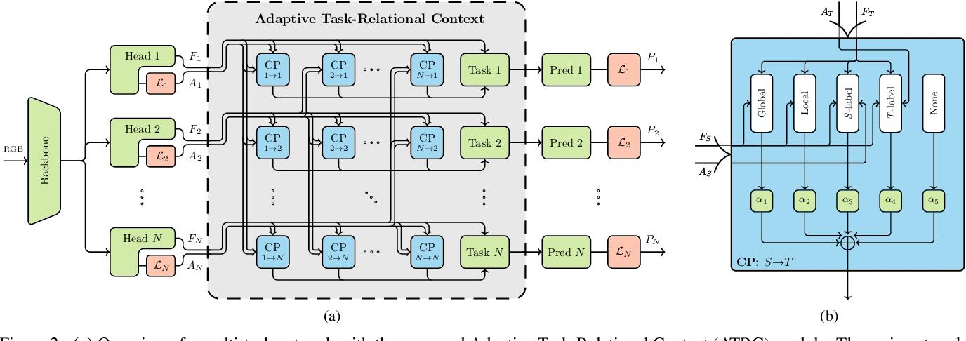 Figure 3 for Exploring Relational Context for Multi-Task Dense Prediction