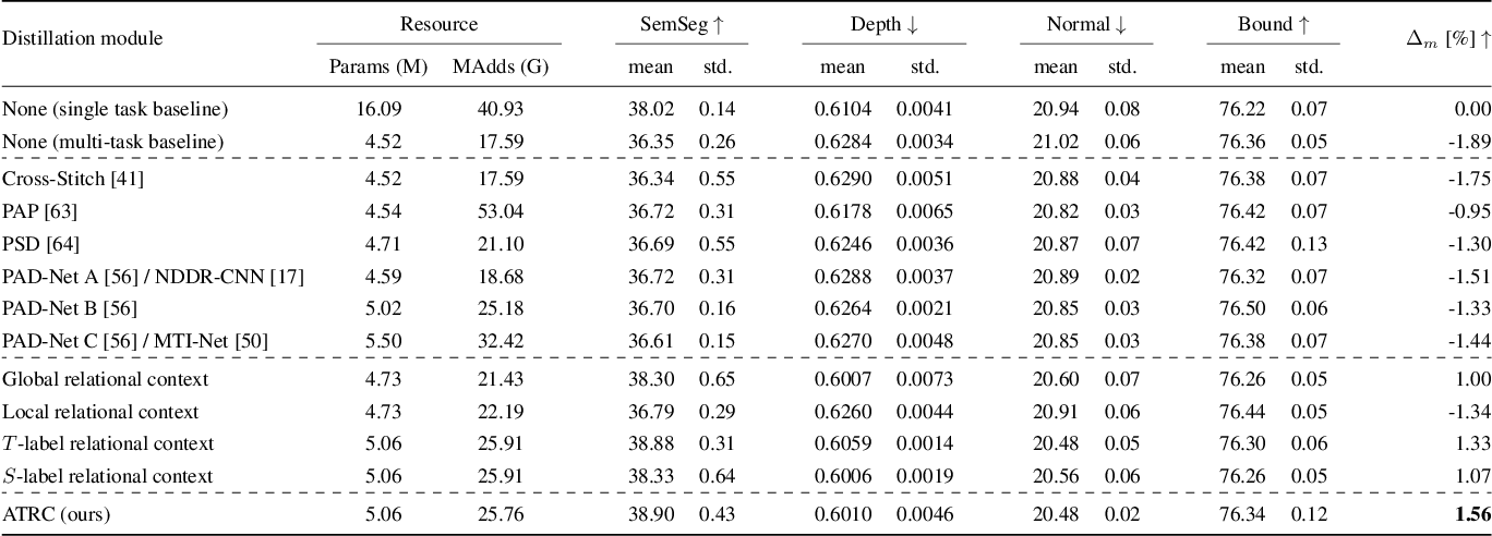 Figure 2 for Exploring Relational Context for Multi-Task Dense Prediction