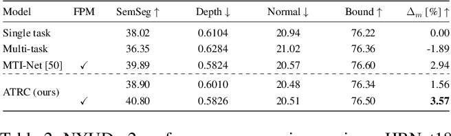 Figure 4 for Exploring Relational Context for Multi-Task Dense Prediction