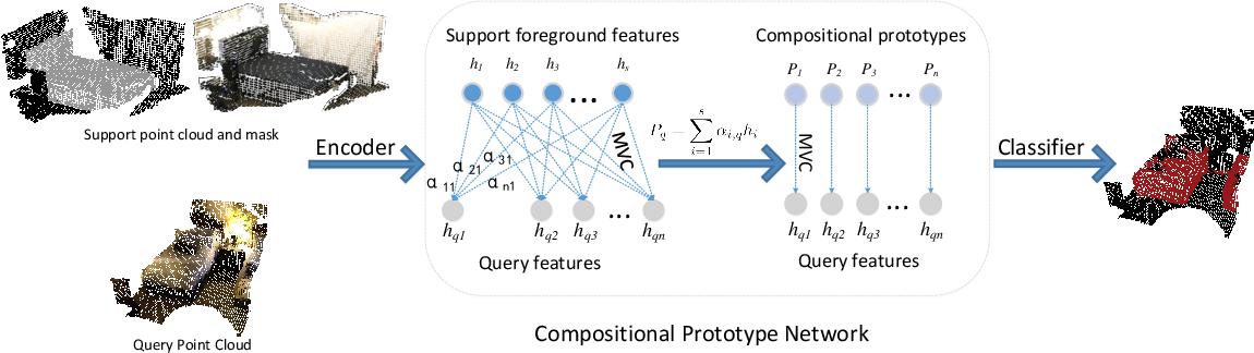 Figure 2 for Compositional Prototype Network with Multi-view Comparision for Few-Shot Point Cloud Semantic Segmentation
