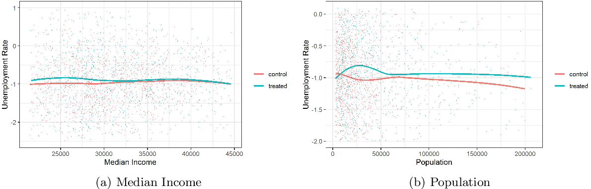 Figure 1 for Doubly Robust Semiparametric Difference-in-Differences Estimators with High-Dimensional Data