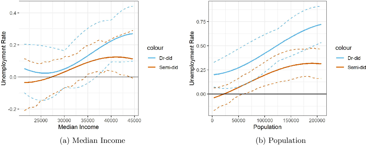 Figure 3 for Doubly Robust Semiparametric Difference-in-Differences Estimators with High-Dimensional Data