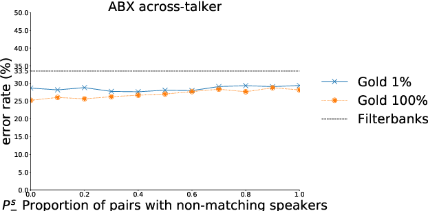 Figure 3 for Sampling strategies in Siamese Networks for unsupervised speech representation learning