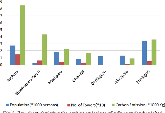 Figure 8 from Geo-intelligence based carbon footprint monitoring and