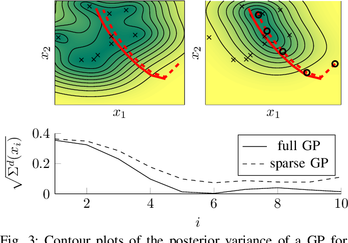 Figure 3 for Cautious NMPC with Gaussian Process Dynamics for Miniature Race Cars