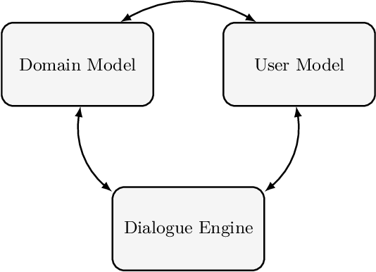 Figure 1 for Strategic Argumentation Dialogues for Persuasion: Framework and Experiments Based on Modelling the Beliefs and Concerns of the Persuadee