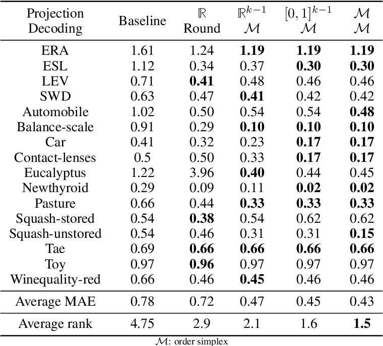 Figure 4 for Structured Prediction with Projection Oracles