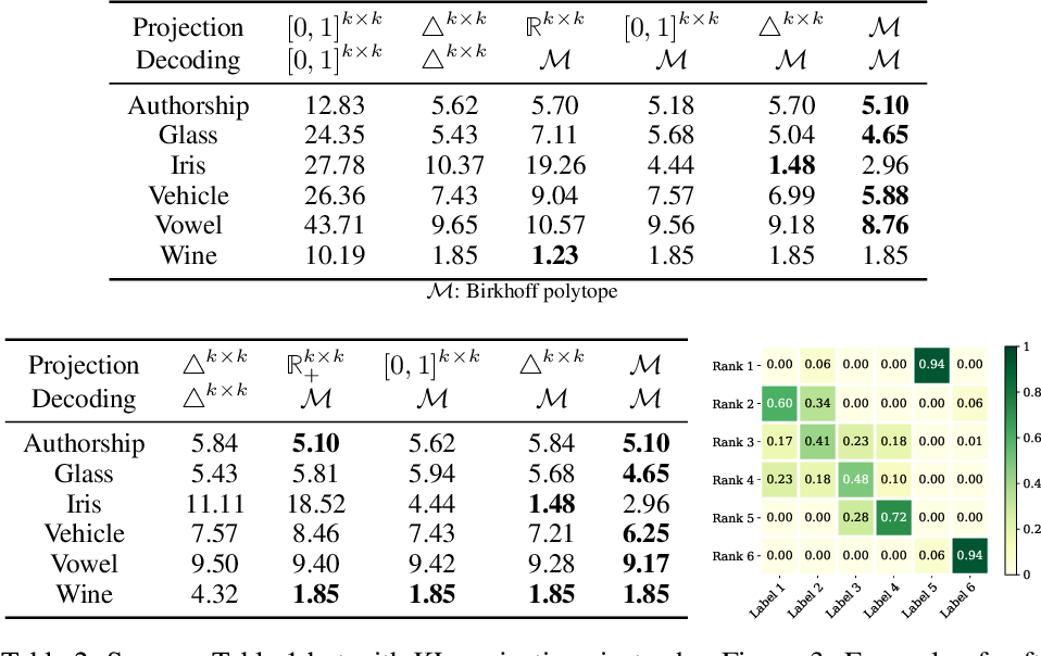 Figure 2 for Structured Prediction with Projection Oracles