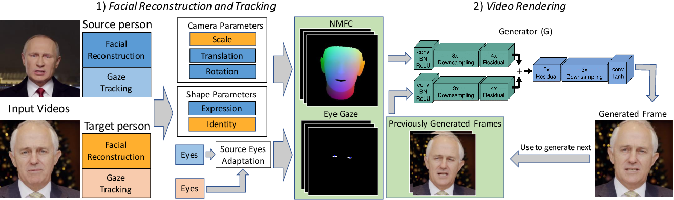Figure 1 for Head2Head: Video-based Neural Head Synthesis