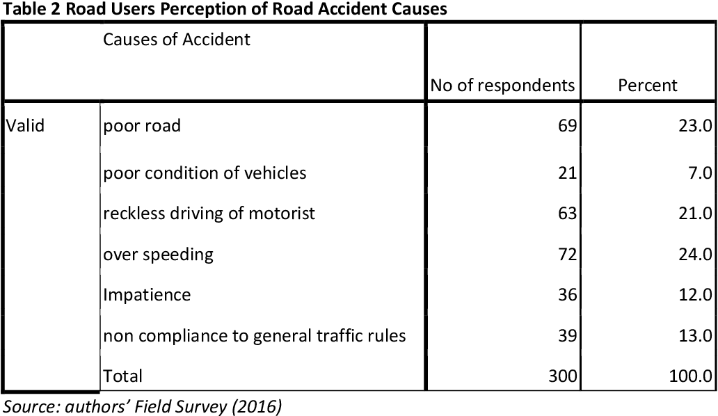 PDF] Analysis of Road Users' Perception of Road Traffic