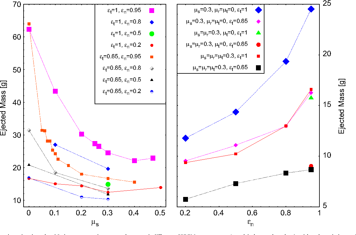 Figure 5 from Low-speed impact simulations into regolith in